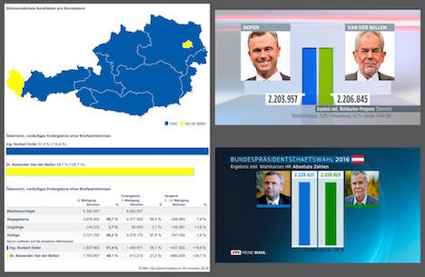 EU waits with bated breath as Austria counts the votes